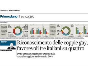 Per il 74% degli italiani le coppie gay vanno riconosciute