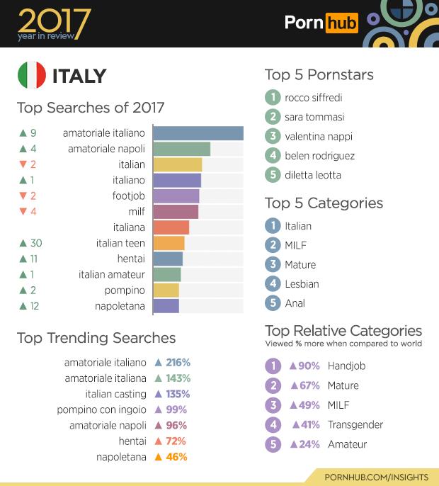 PornHub, statistiche