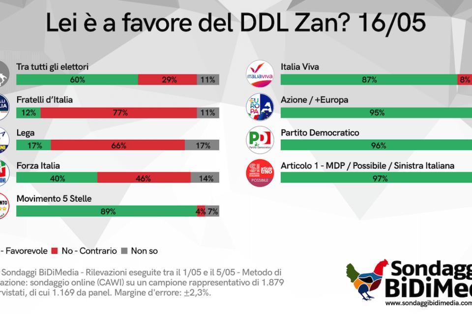 DDL Zan, aumentano gli italiani favorevoli secondo l'ultimo sondaggio BiDiMedia (Supporto DDL Zan 1)