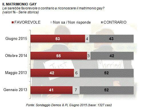 sondaggio_matrimonio_rep