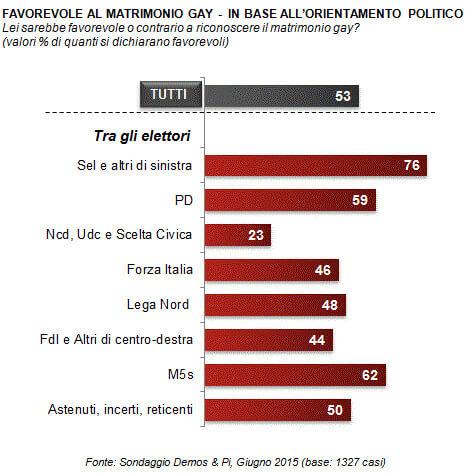 sondaggio_matrimonio_rep2